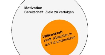 Willenskraft-Motivation
