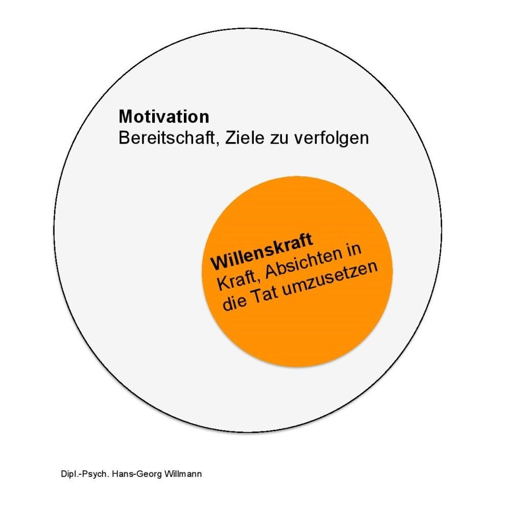 Abbildung_Willenskraft_Willmann klein